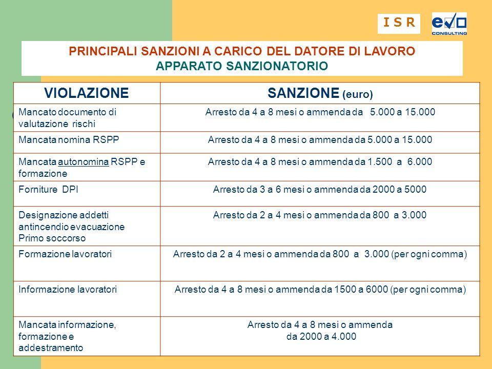 4 I S R VIOLAZIONESANZIONE (euro) Mancato documento di valutazione rischi Arresto da 4 a 8 mesi o ammenda da 5.000 a 15.000 Mancata nomina RSPPArresto da 4 a 8 mesi o ammenda da 5.000 a 15.000 Mancata autonomina RSPP e formazione Arresto da 4 a 8 mesi o ammenda da 1.500 a 6.000 Forniture DPIArresto da 3 a 6 mesi o ammenda da 2000 a 5000 Designazione addetti antincendio evacuazione Primo soccorso Arresto da 2 a 4 mesi o ammenda da 800 a 3.000 Formazione lavoratoriArresto da 2 a 4 mesi o ammenda da 800 a 3.000 (per ogni comma) Informazione lavoratoriArresto da 4 a 8 mesi o ammenda da 1500 a 6000 (per ogni comma) Mancata informazione, formazione e addestramento Arresto da 4 a 8 mesi o ammenda da 2000 a 4.000 PRINCIPALI SANZIONI A CARICO DEL DATORE DI LAVORO APPARATO SANZIONATORIO