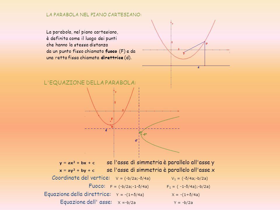 LA PARABOLA NEL PIANO CARTESIANO: La parabola, nel piano cartesiano, è definita come il luogo dei punti che hanno la stessa distanza da un punto fisso