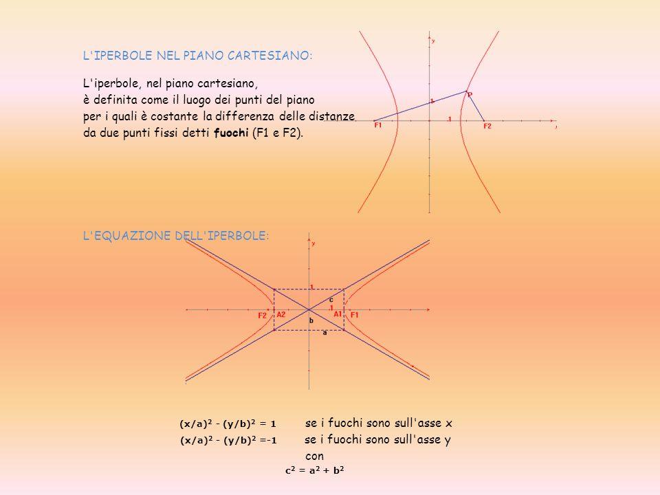 L'IPERBOLE NEL PIANO CARTESIANO: L'iperbole, nel piano cartesiano, è definita come il luogo dei punti del piano per i quali è costante la differenza d