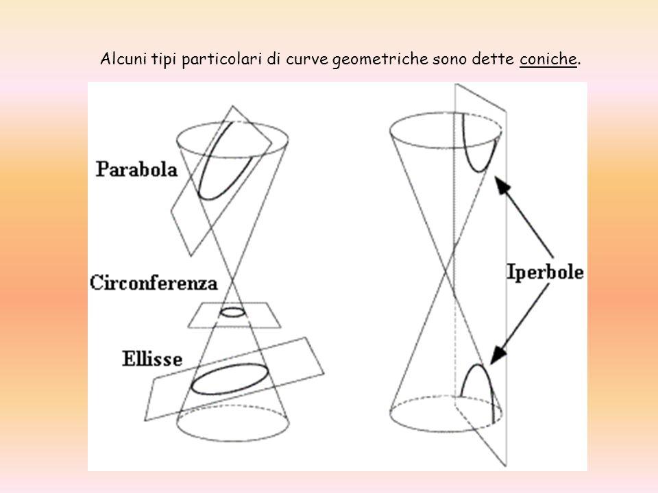 In matematica per sezione conica (o semplicemente per conica) si intende una curva piana: luogo dei punti ottenibili come intersezione di un cono con un piano variabilmente orientato.