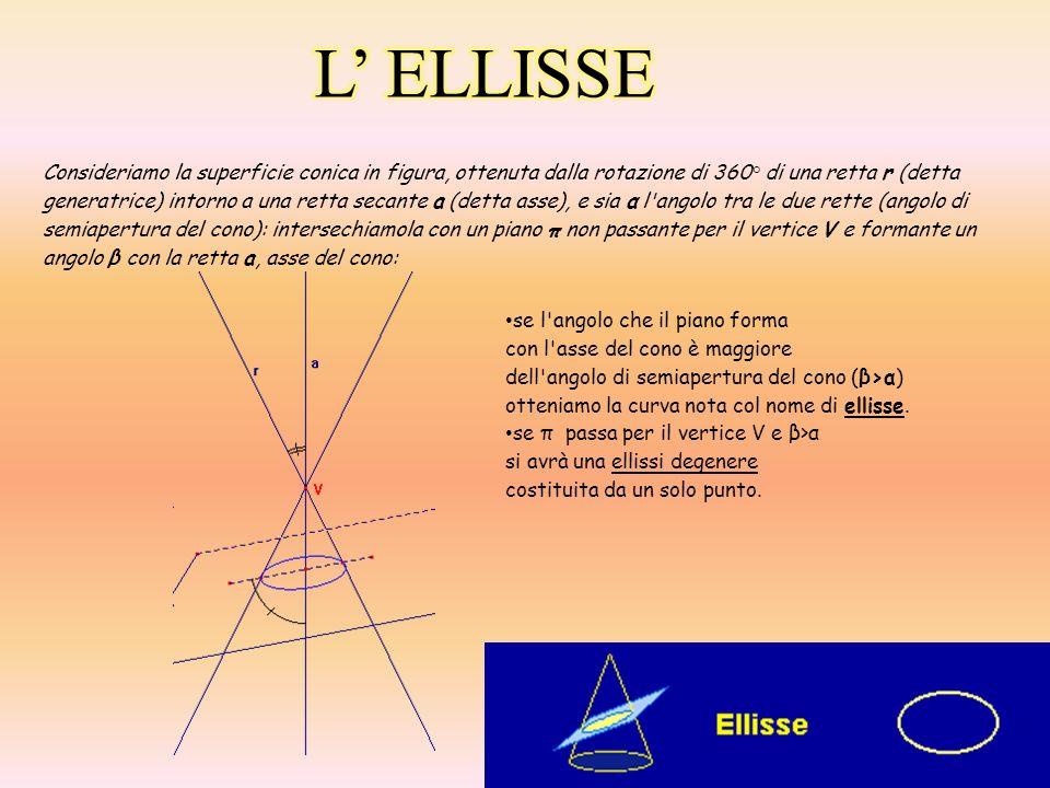 L ELLISSE NEL PIANO CARTESIANO: L ellisse, nel piano cartesiano, è definita come il luogo dei punti del piano per i quali è costante la somma delle distanze da due punti fissi detti fuochi (F1 e F2).