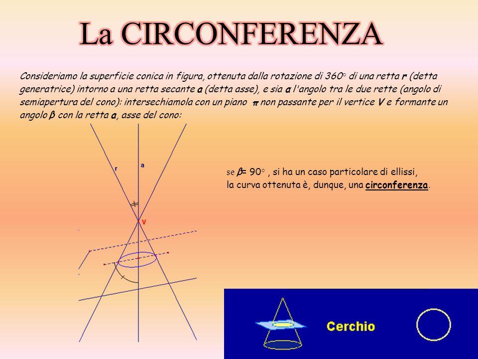 LA CIRCONFERENZA NEL PIANO CARTESIANO: La circonferenza, nel piano cartesiano, è definita come il luogo dei punti che hanno la stessa distanza da un punto fisso chiamato centro.