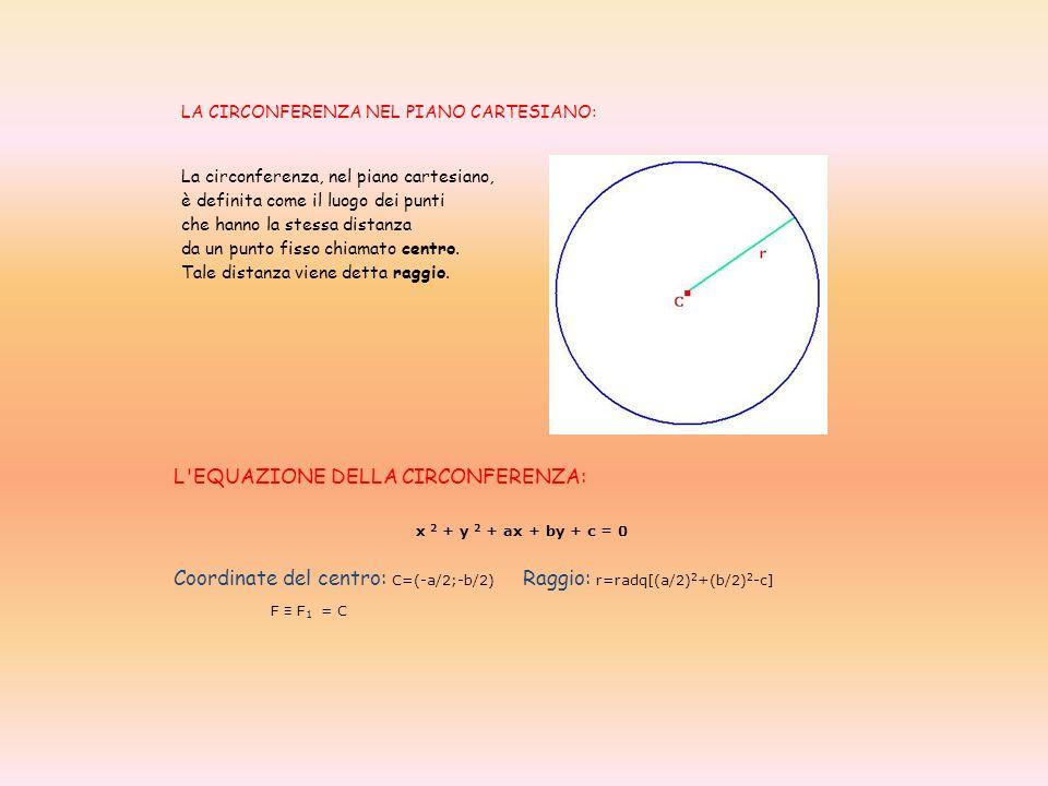 LA CIRCONFERENZA NEL PIANO CARTESIANO: La circonferenza, nel piano cartesiano, è definita come il luogo dei punti che hanno la stessa distanza da un p