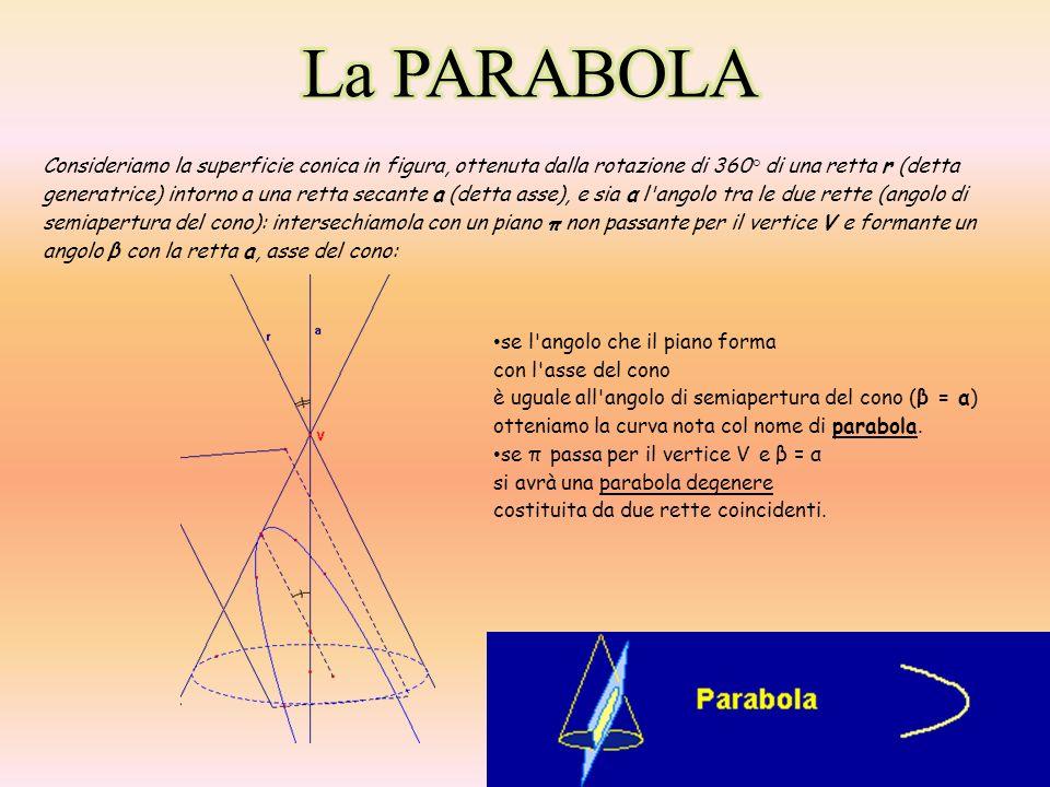 LA PARABOLA NEL PIANO CARTESIANO: La parabola, nel piano cartesiano, è definita come il luogo dei punti che hanno la stessa distanza da un punto fisso chiamato fuoco (F) e da una retta fissa chiamata direttrice (d).