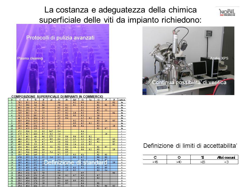 La costanza e adeguatezza della chimica superficiale delle viti da impianto richiedono: Protocolli di pulizia avanzati Continua possibilita di verific