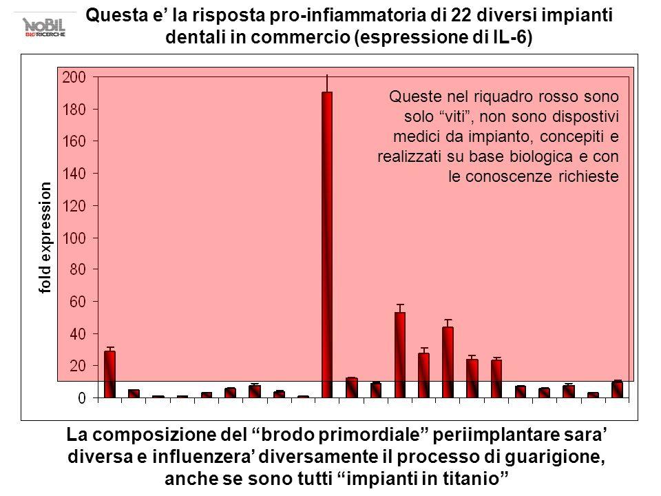Questa e la risposta pro-infiammatoria di 22 diversi impianti dentali in commercio (espressione di IL-6) La composizione del brodo primordiale periimp