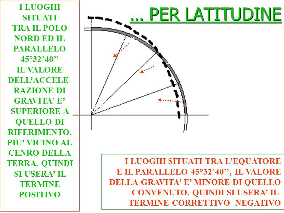 … PER LATITUDINE g<g c g>g c g c =980,665 cm/s 2 raggio medio equatore Polo Nord a=45°3240 a I LUOGHI SITUATI TRA LEQUATORE E IL PARALLELO 45°3240, IL VALORE DELLA GRAVITA E MINORE DI QUELLO CONVENUTO.