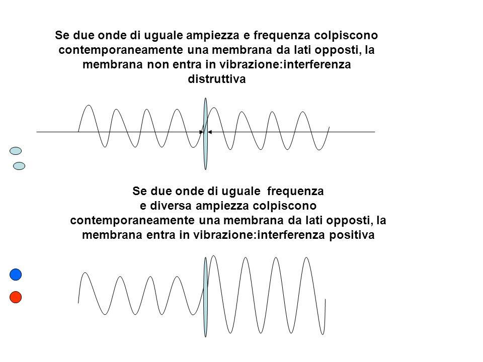Se due onde di uguale ampiezza e frequenza colpiscono contemporaneamente una membrana da lati opposti, la membrana non entra in vibrazione:interferenz
