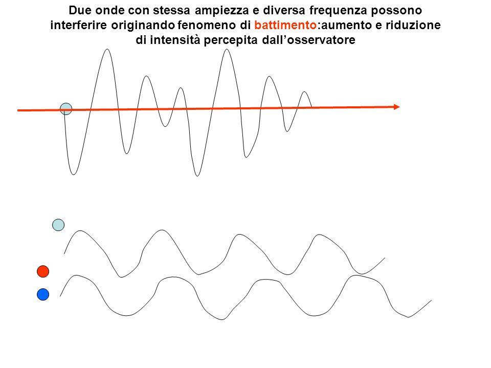Due onde con stessa ampiezza e diversa frequenza possono interferire originando fenomeno di battimento:aumento e riduzione di intensità percepita dall