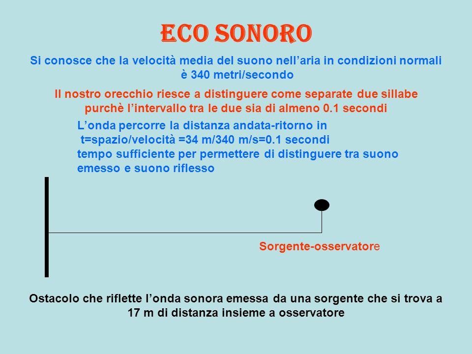 Eco sonoro Si conosce che la velocità media del suono nellaria in condizioni normali è 340 metri/secondo Il nostro orecchio riesce a distinguere come