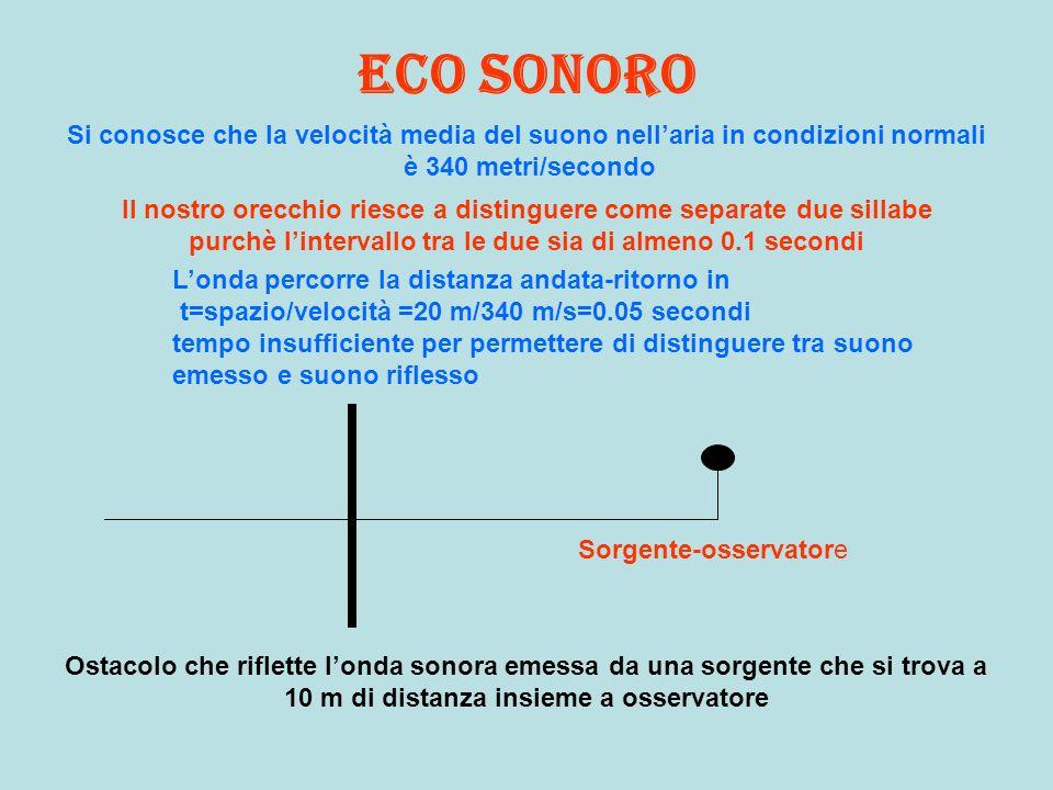 Eco sonoro Si conosce che la velocità media del suono nellaria in condizioni normali è 340 metri/secondo Il nostro orecchio riesce a distinguere come separate due sillabe purchè lintervallo tra le due sia di almeno 0.1 secondi Ostacolo che riflette londa sonora emessa da una sorgente che si trova a 34 m di distanza insieme a osservatore Sorgente-osservatore Londa percorre la distanza andata-ritorno in t=spazio/velocità =68 m/340 m/s=0.2 secondi tempo sufficiente per permettere di distinguere tra suono emesso e suono riflesso