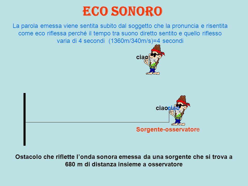 Eco sonoro Ostacolo che riflette londa sonora emessa da una sorgente che si trova a 680 m di distanza insieme a osservatore Sorgente-osservatore ciao