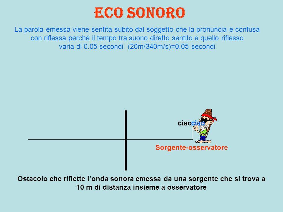 Eco sonoro Ostacolo che riflette londa sonora emessa da una sorgente che si trova a 10 m di distanza insieme a osservatore Sorgente-osservatore ciao L