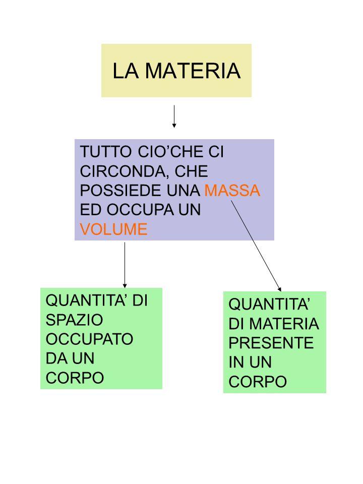 Lerrore relativo Lerrore assoluto influisce sulla misura, ma non ci dà informazioni sulla precisione della misura.