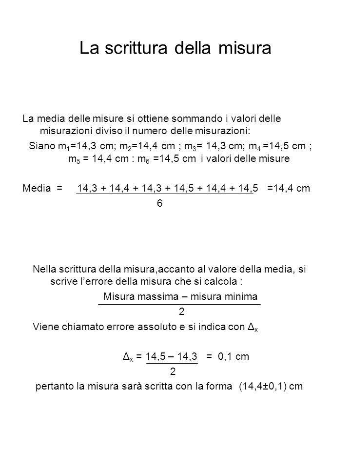 La scrittura della misura La media delle misure si ottiene sommando i valori delle misurazioni diviso il numero delle misurazioni: Siano m 1 =14,3 cm;