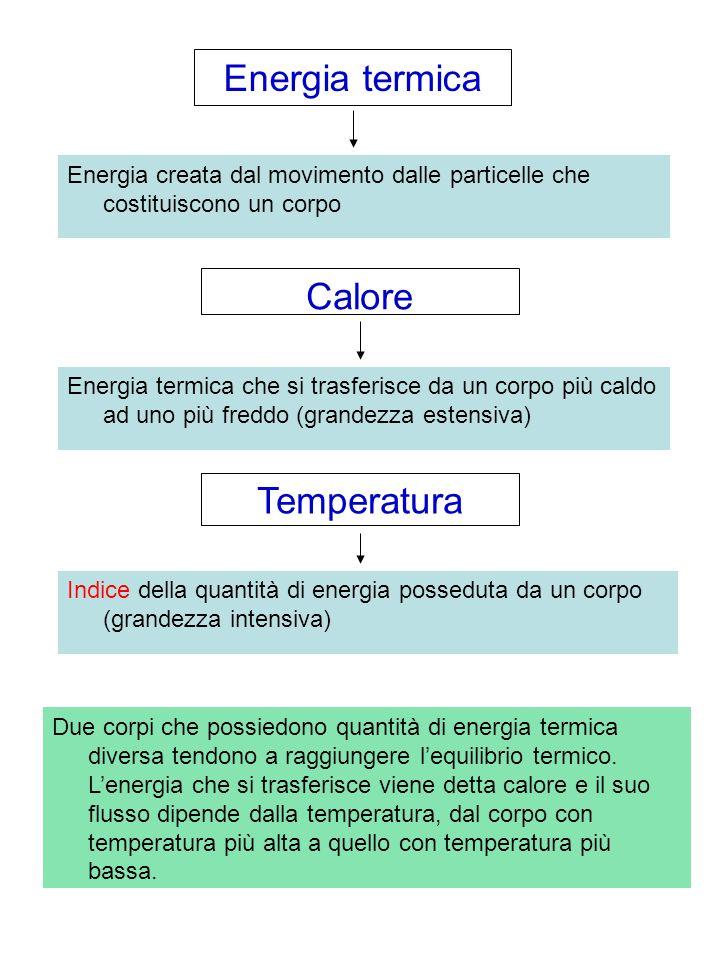 Energia termica Energia creata dal movimento dalle particelle che costituiscono un corpo Due corpi che possiedono quantità di energia termica diversa