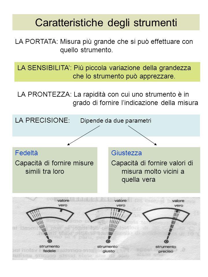 LA PRONTEZZA: La rapidità con cui uno strumento è in grado di fornire lindicazione della misura LA PRECISIONE : Dipende da due parametri LA PORTATA: M
