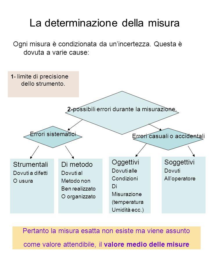 La determinazione della misura Ogni misura è condizionata da unincertezza. Questa è dovuta a varie cause: 1- limite di precisione dello strumento. 2-p