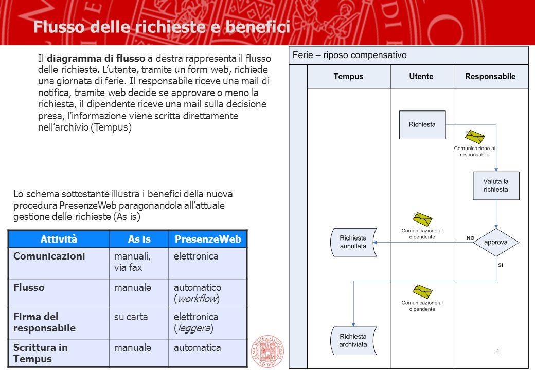 4 Flusso delle richieste e benefici AttivitàAs isPresenzeWeb Comunicazionimanuali, via fax elettronica Flussomanualeautomatico (workflow) Firma del re