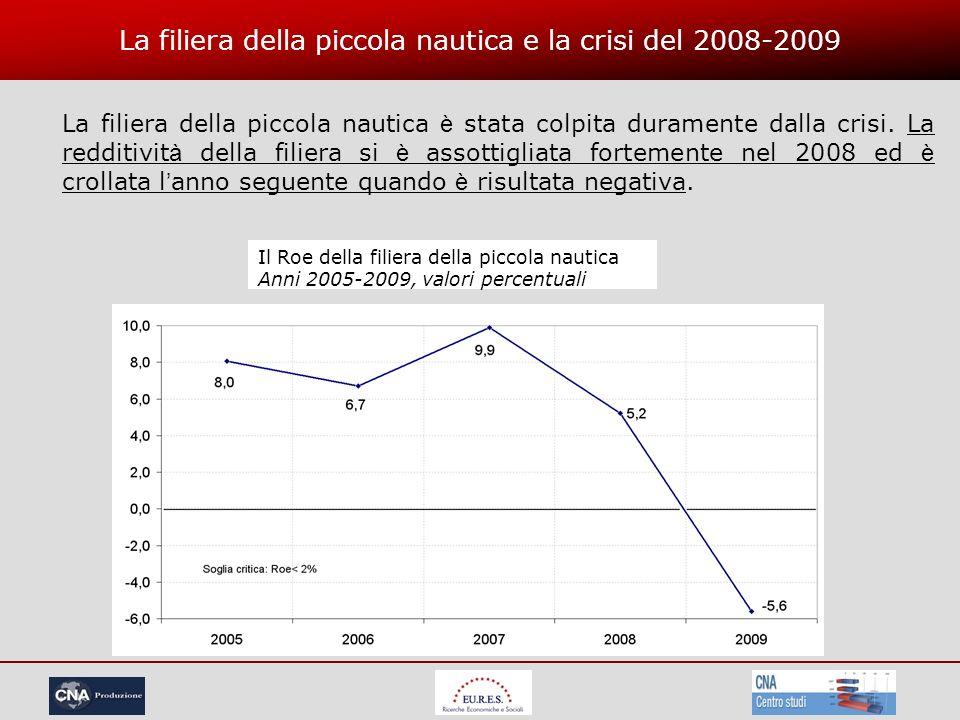 La filiera della piccola nautica e la crisi del 2008-2009 La filiera della piccola nautica è stata colpita duramente dalla crisi.