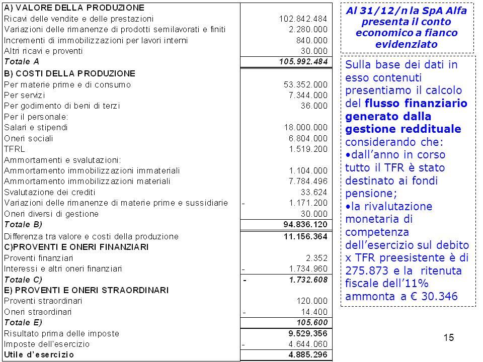Prof. Marco Fava 15 Al 31/12/n la SpA Alfa presenta il conto economico a fianco evidenziato Sulla base dei dati in esso contenuti presentiamo il calco
