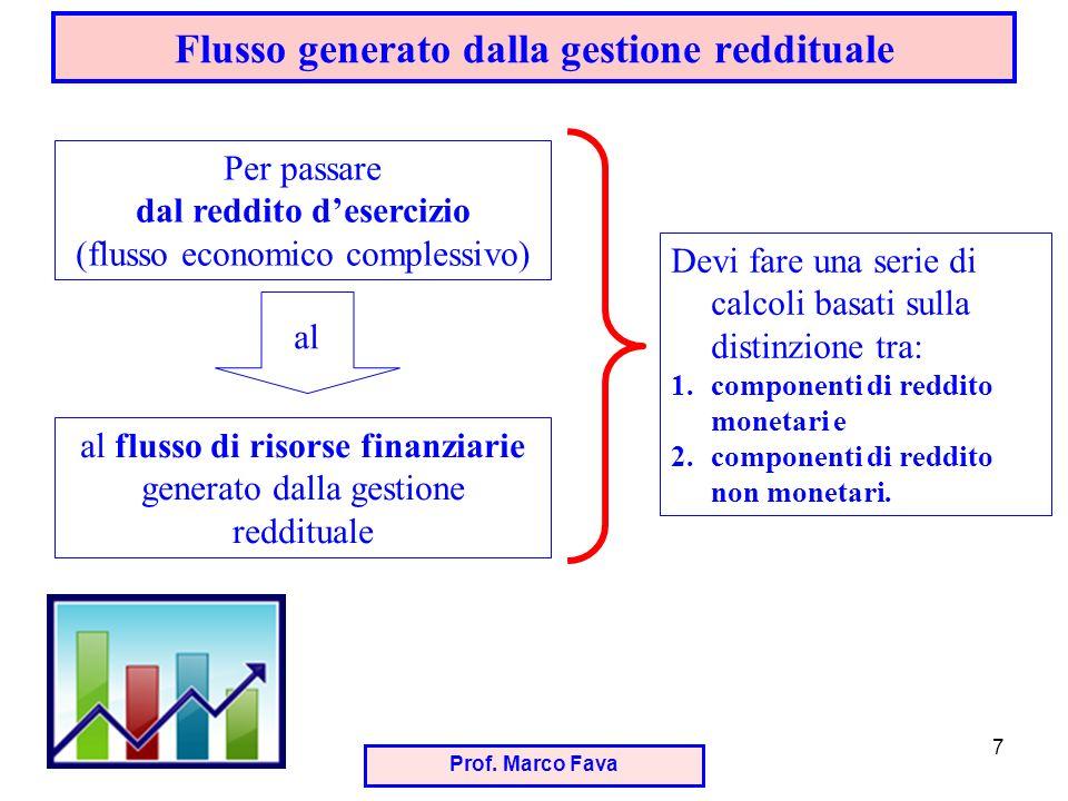Prof. Marco Fava 7 Flusso generato dalla gestione reddituale Per passare dal reddito desercizio (flusso economico complessivo) al al flusso di risorse
