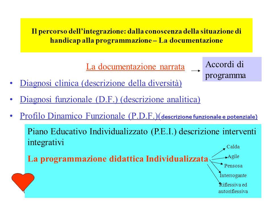 U.S.P. MODott.ssa Susanna Seghizzi16 Il percorso dellintegrazione: dalla conoscenza della situazione di handicap alla programmazione – La documentazio