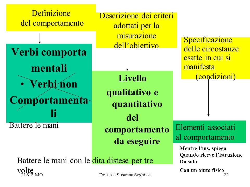 U.S.P. MODott.ssa Susanna Seghizzi22 Definizione del comportamento Verbi comporta mentali Verbi non Comportamenta li Descrizione dei criteri adottati