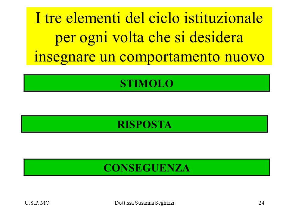 U.S.P. MODott.ssa Susanna Seghizzi24 I tre elementi del ciclo istituzionale per ogni volta che si desidera insegnare un comportamento nuovo STIMOLO RI