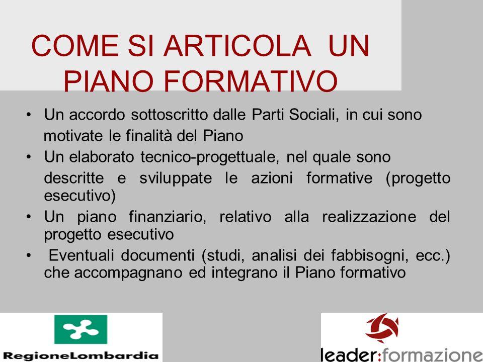 COME SI ARTICOLA UN PIANO FORMATIVO Un accordo sottoscritto dalle Parti Sociali, in cui sono motivate le finalità del Piano Un elaborato tecnico-proge