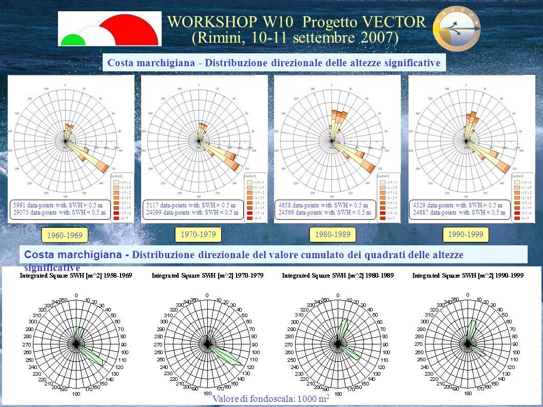 WORKSHOP W10 Progetto VECTOR (Rimini, 10-11 settembre 2007) 5991 data-points with SWH > 0.5 m 29073 data-points with SWH < 0.5 m 5117 data-points with