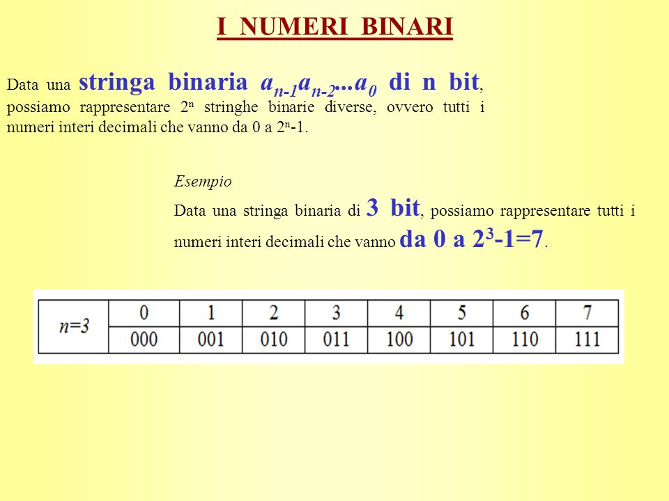 I NUMERI BINARI Data una stringa binaria a n-1 a n-2...a 0 di n bit, possiamo rappresentare 2 n stringhe binarie diverse, ovvero tutti i numeri interi decimali che vanno da 0 a 2 n -1.