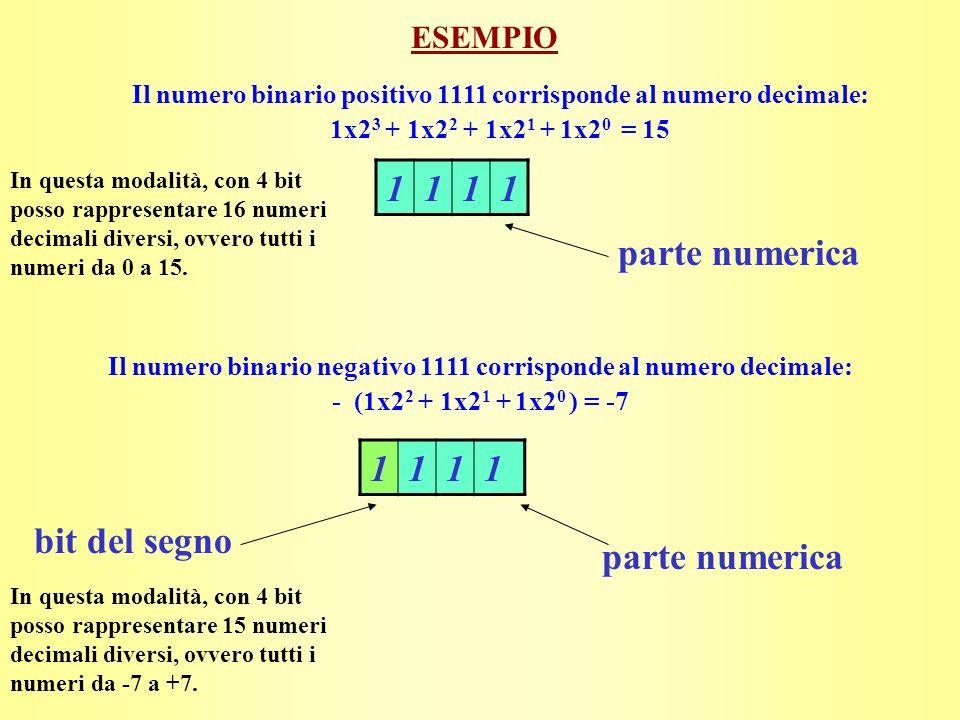 ESEMPIO bit del segno parte numerica 1111 Il numero binario negativo 1111 corrisponde al numero decimale: - (1x2 2 + 1x2 1 + 1x2 0 ) = -7 Il numero binario positivo 1111 corrisponde al numero decimale: 1x2 3 + 1x2 2 + 1x2 1 + 1x2 0 = 15 1111 parte numerica In questa modalità, con 4 bit posso rappresentare 16 numeri decimali diversi, ovvero tutti i numeri da 0 a 15.