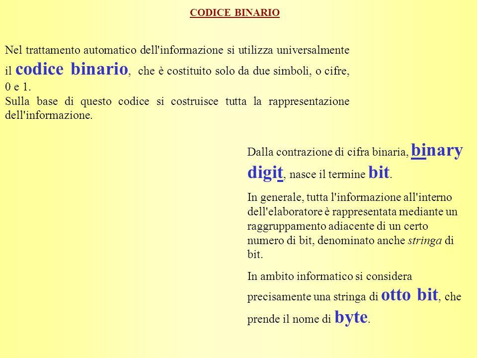 BIT e BYTE Tutta l informazione all interno di un elaboratore è rappresentata mediante il codice o alfabeto binario, cioè utilizzando solo due simboli: 0 e 1.