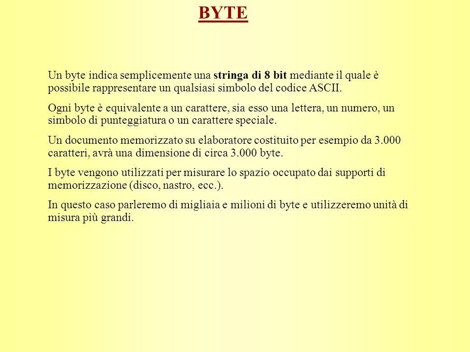 UNITÀ DI MISURA Unità Simbolo rappresentativo Equivale a: Bit - simbolo che può essere 0 o 1 Byte - 8 bit Kilobyte KB 1024 byte Megabyte MB 1024 KB Gigabyte GB 1024 MB Terabyte TB 1024 GB Ad esempio, un disco di dimensione 650 MB può contenere circa 650 milioni di caratteri.