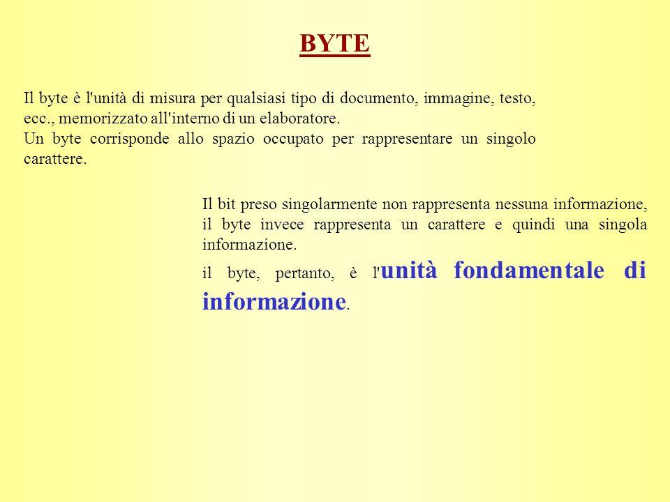 BYTE Il byte è l unità di misura per qualsiasi tipo di documento, immagine, testo, ecc., memorizzato all interno di un elaboratore.