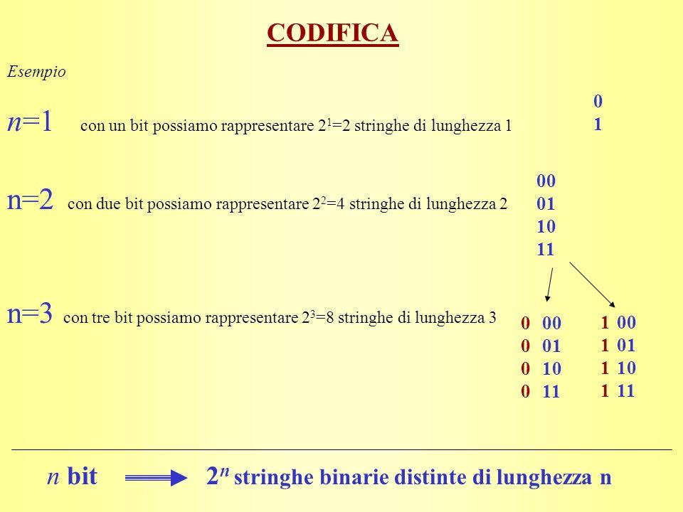 CODIFICA Esempio n=1 con un bit possiamo rappresentare 2 1 =2 stringhe di lunghezza 1 n bit2 n stringhe binarie distinte di lunghezza n n=2 con due bit possiamo rappresentare 2 2 =4 stringhe di lunghezza 2 0101 n=3 con tre bit possiamo rappresentare 2 3 =8 stringhe di lunghezza 3 00 01 10 11 00 01 10 11 00 01 10 11 00000000 11111111