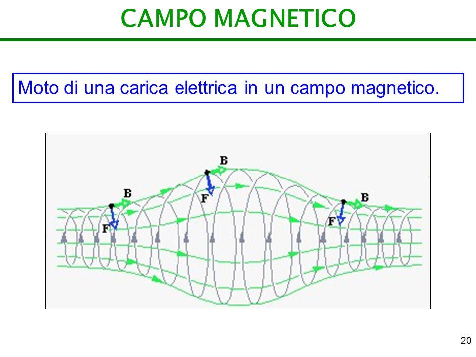 20 CAMPO MAGNETICO Moto di una carica elettrica in un campo magnetico.