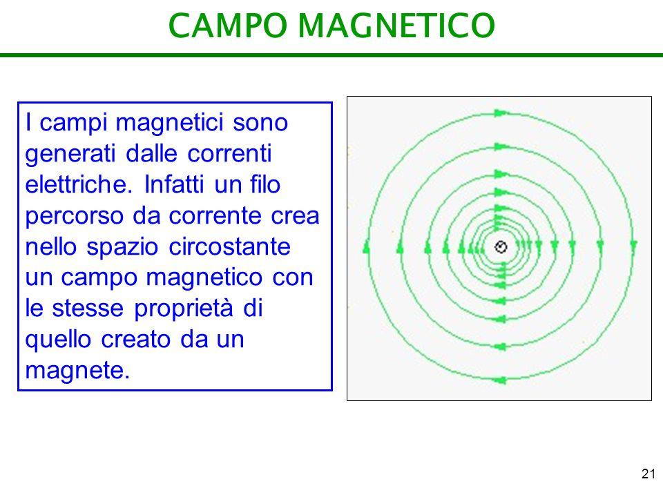 21 CAMPO MAGNETICO I campi magnetici sono generati dalle correnti elettriche. Infatti un filo percorso da corrente crea nello spazio circostante un ca
