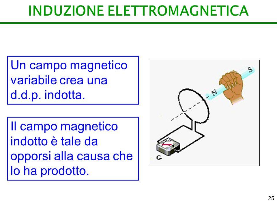 25 INDUZIONE ELETTROMAGNETICA Un campo magnetico variabile crea una d.d.p. indotta. Il campo magnetico indotto è tale da opporsi alla causa che lo ha