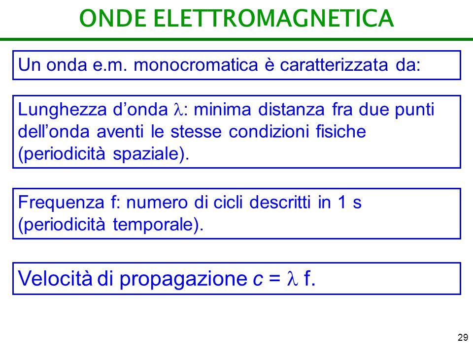 29 ONDE ELETTROMAGNETICA Un onda e.m. monocromatica è caratterizzata da: Lunghezza donda : minima distanza fra due punti dellonda aventi le stesse con
