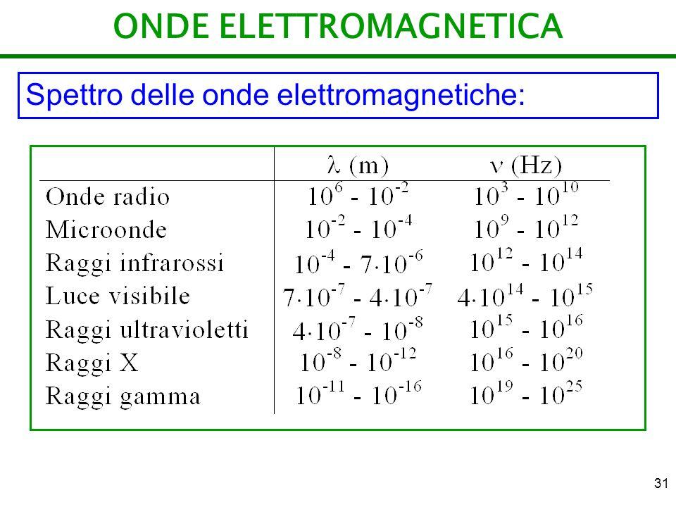 31 ONDE ELETTROMAGNETICA Spettro delle onde elettromagnetiche: