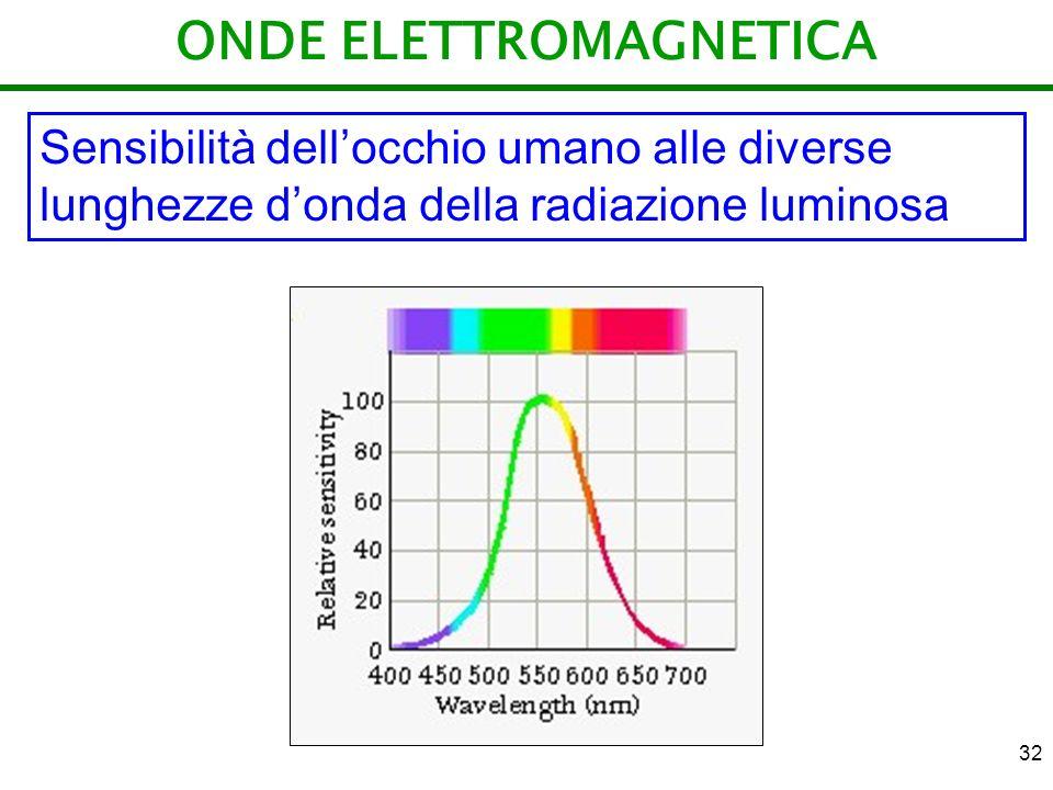 32 ONDE ELETTROMAGNETICA Sensibilità dellocchio umano alle diverse lunghezze donda della radiazione luminosa