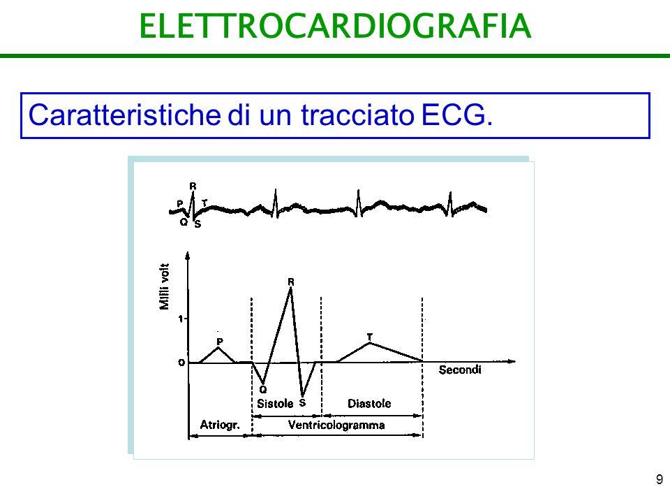 30 ONDE ELETTROMAGNETICA Spettro delle onde elettromagnetiche:
