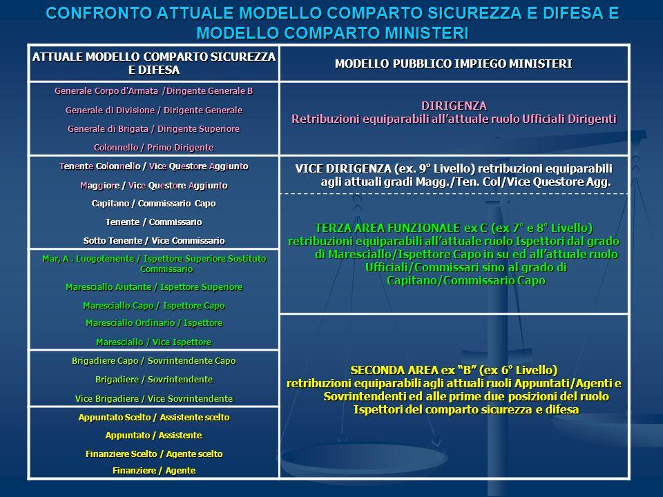 CONFRONTO FUTURO (post riordino) MODELLO COMPARTO SICUREZZA E DIFESA E MODELLO COMPARTO MINISTERI FUTURO MODELLO COMPARTO SICUREZZA E DIFESA MODELLO PUBBLICO IMPIEGO MINISTERI Generale Corpo d Armata /Dirigente Generale B NUOVO RUOLO DIRIGENZIALE equiparabile (per funzione e retribuzioni) alla DIRIGENZA PUBBLICO IMPIEGO PRIVATIZZATO Generale di Divisione / Dirigente Generale Generale di Brigata / Dirigente Superiore Colonnello / Primo Dirigente Tenente Colonnello / Vice Questore Aggiunto Maggiore / Vice Questore Aggiunto Capitano / Commissario Capo Tenente / Commissario NUOVO RUOLO DIRETTIVO O AREA DIRETTIVA equiparabile (per funzioni e retribuzioni) alla VICE DIRIGENZA DEL PUBBLICO IMPIEGO PRIVATIZZATO (ex.