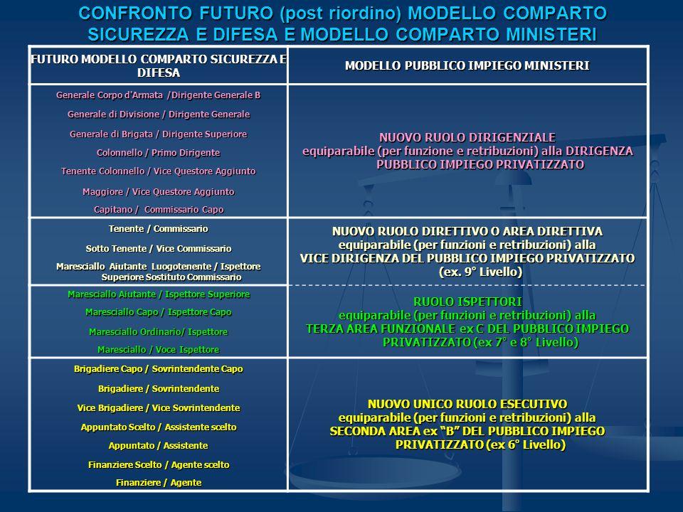 2 visioni di riordino IL COMPARTO SICUREZZA E DIFESA E FORMATO DA UNA COMPONENTE MILITARE (COMPITI ESCLUSIVAMENTE DIFESA) DA UNA COMPONENTE CIVILE (COMOPITI ESCLUSIVAMENTE SICUREZZA) DA UNA COMPONENTE MISTA CC E GDF (ORDINAMENTO MILITARE CON COMPITI PREVALENTI DI SICUREZZA E RESIDUALI DI DIFESA).