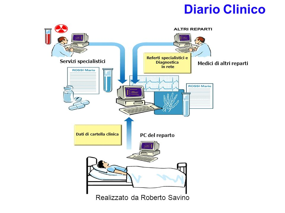 Realizzato da Roberto Savino Procedure integrate nel Sistema Informativo di reparto DAY HOSPITAL Sistema Informativo di Reparto Gestione Follow-up Ser