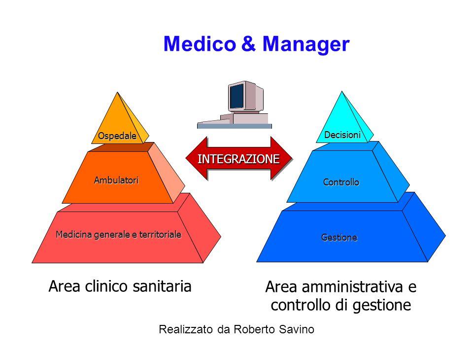 Realizzato da Roberto Savino Modalità di accesso alle prestazioni ambulatoriali MEDICO DI BASE ABITAZIONE STRUTTURE DI DEGENZA CUP FARMACIA