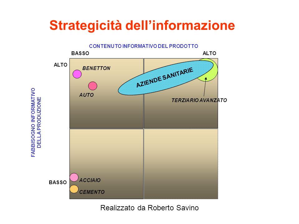 Realizzato da Roberto Savino Esempio di Sistema Informativo integrato Le Aziende Sanitarie Progettazione a cura di Roberto Savino per C.E.I.