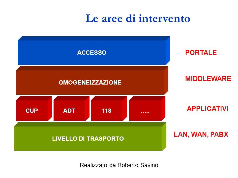 Realizzato da Roberto Savino I passi: Soluzioni ICT mirate a fornire alle Aziende Sanitarie strumenti informatici integrati e coordinati che rappresen